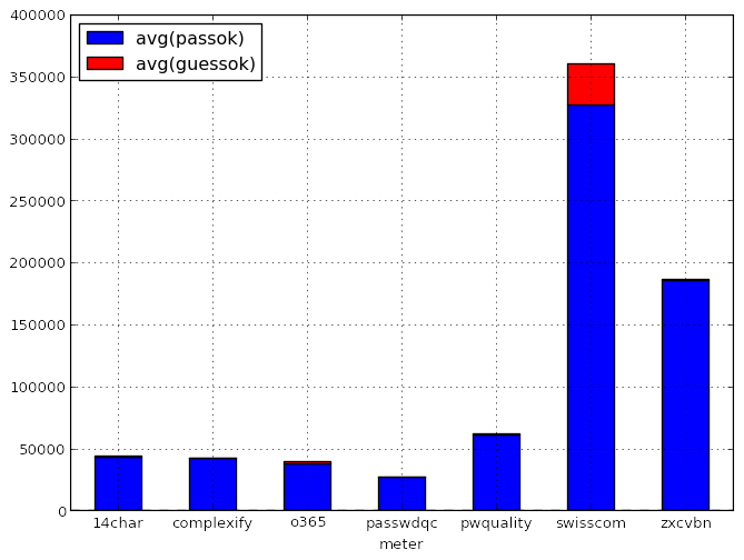 avg-pass-guess.png